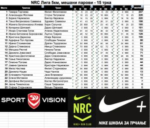 Mesani parovi 15 trka NRC